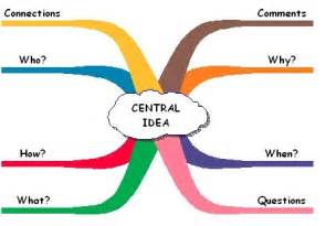 Student Mind Map Template Word