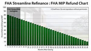 Fha Streamline Refinance Fha Refinance Guidelines Rates