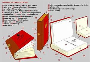 15 Diagrams That Show How A Book Is Made
