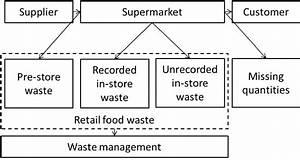 Supermarket Food Waste Statistics Food Ideas