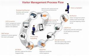 It Pointplus  U2013 5 Probelms With Manual Visitor Management