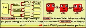 Driver Diagrams   Quality Improvement  U2013 East London Nhs