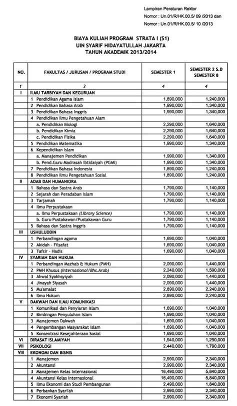 Biaya Kuliah UIN Syarif Hidayatullah Jakarta 2017 | Info