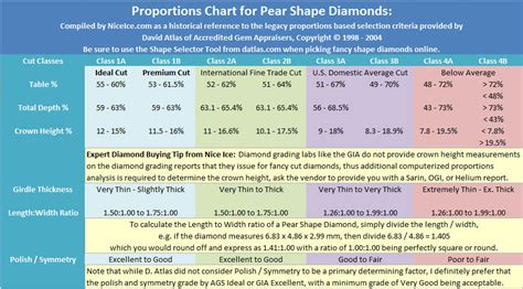 ideal depth and table for round best proportions for pear shape diamonds