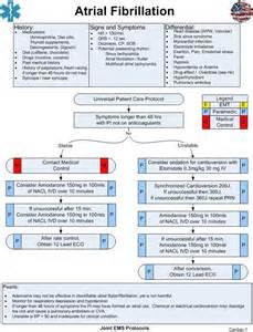 AFib Atrial Fibrillation