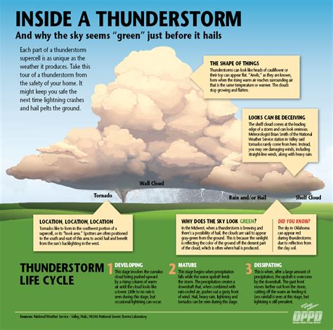 Each thunderstorm, and its weather, is unique - OPPD