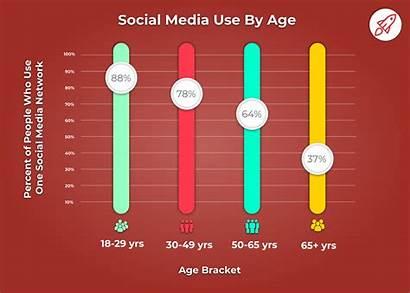 Social Statistics Facts Age Broadbandsearch Surprising Interesting
