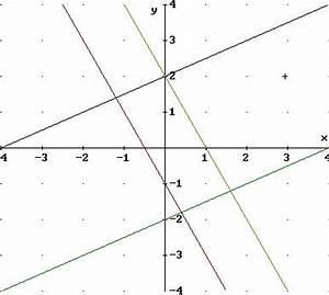 Steigung Lineare Funktion Berechnen : derive eine lineare funktion zeichnen ~ Themetempest.com Abrechnung