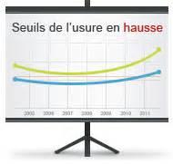Taux Usure : pr t immobilier les seuils de l 39 usure pour 2011 ~ Gottalentnigeria.com Avis de Voitures