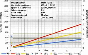 Heizkosten Berechnen Kwh : fachm nnischer vergleich der heizkosten thermoglass ~ Themetempest.com Abrechnung