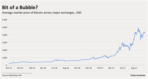 Dollars in the cryptocurrency in bitcoins are traded on several independent exchanges worldwide and there may be differences in the prices. Bitcoin Price - Bitcoin Hits 10 000 Again Is It For Real This Time The Motley Fool : View ...
