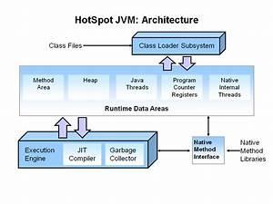 Javamadesoeasy Com  Jmse   Top 30 Jvm Java Virtual Machine