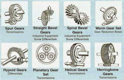 Gear Types Electrical Engineering World Library
