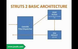 Struts 2 Framework Tutorial Session 1 Introduction To Struts 2 Framework Part 1