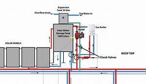 Central Heating With Solar Water Heating  Primary  And Lpg Gas Boiler Combined