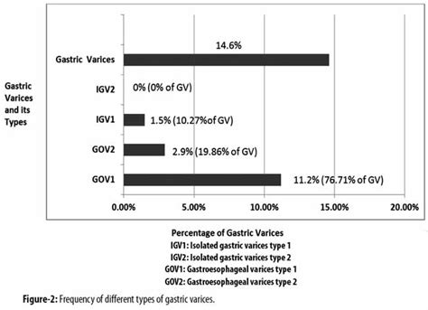 Frequency Of Different Types Of Gastric Varices In