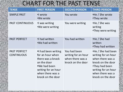 person second person third person chart images