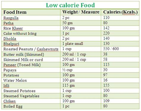 calorie food market  expected  reach usd