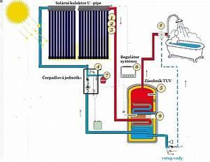 Solární ohřev tuv svépomocí