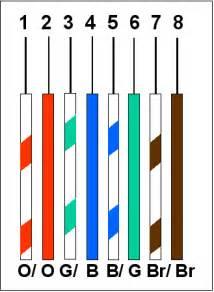 similiar cat 3 cable color code keywords, Wiring diagram