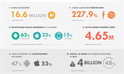 infographic  facts  mobile usage  hong kong