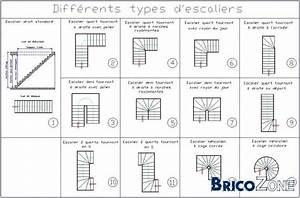 Escalier En U : diff rents types d 39 escaliers escaliers floor plans et loft ~ Farleysfitness.com Idées de Décoration