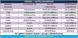 Liquid Conversion Chart Uk Measures