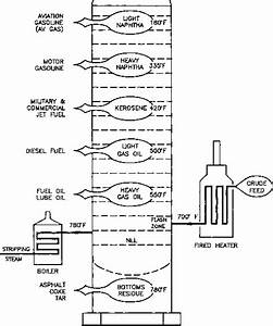 Crude Oil Byproducts - Piping Systems