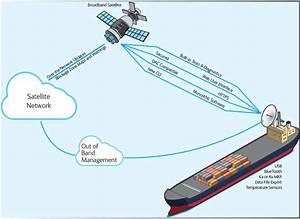 Sea Tel 4009 Mk3 Vsat
