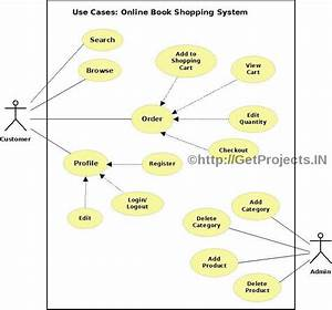 Getprojects In  Free Synopsis    Abstract  Online Book Shopping System