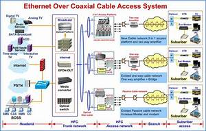Electrical Wiring   Eoc System Block Diagram Digital Tv
