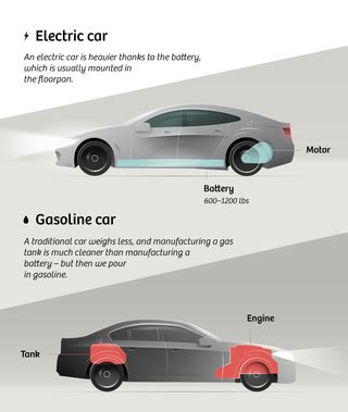 Electric Cars And Gas Cars by Why Electric Cars Are Always Green And How They Could Get