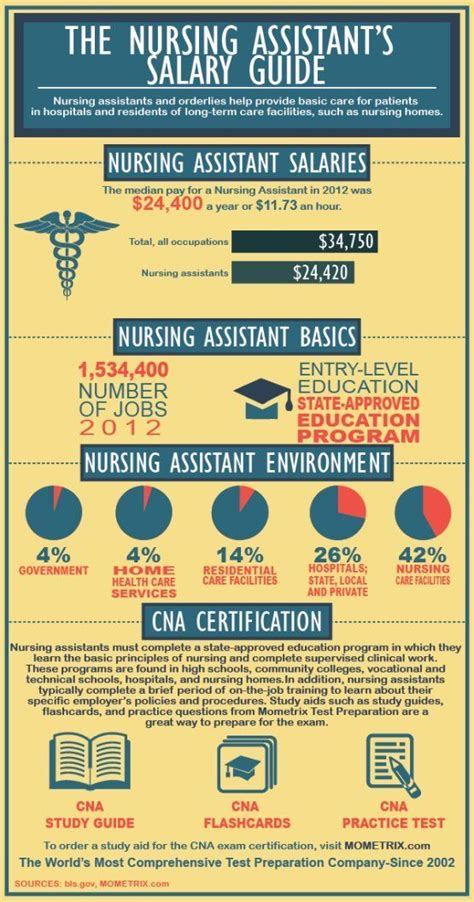 good review  nursing assistant salaries  cna