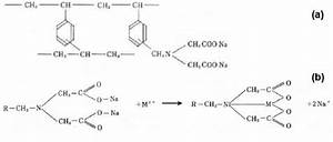 Chemical Structure  A  And Ion Exchange Mechanism  B  Of Chelating Resin