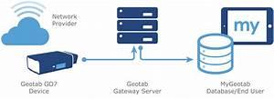 Data Management At Geotab  Infographic