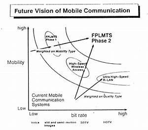 Inside The 3g Mobile Revolution