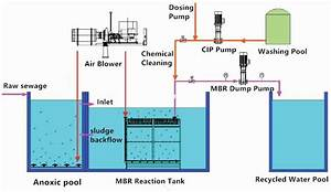 Mbr Wastewater Treatment Process Flow Diagram