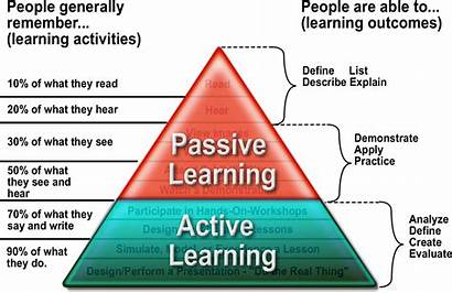 Strategies Learning Efficient Tips Active Cone Studying