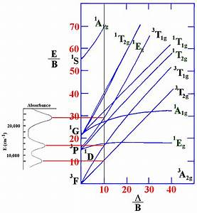 20 7g  Help On Using Tanabe-sugano Diagrams