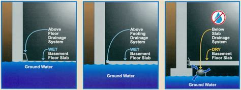 Basement Waterproofing   Select Basement Waterproofing   07751