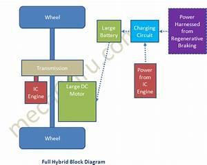 Block Diagram Of Full Hybrid Vehicle System
