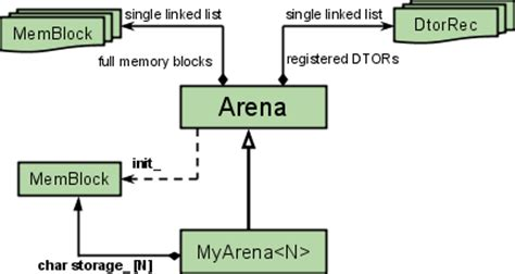 arena allocator dtor  embedded preallocated buffer