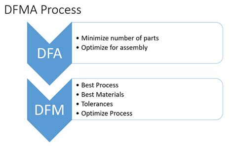 design for manufacturing dfma design for assembly manufacturing 33 tips