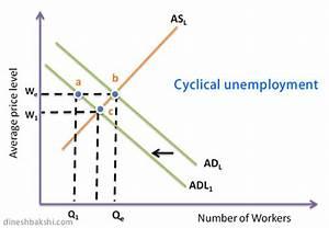 Economics Blog  Types Of Unemployment