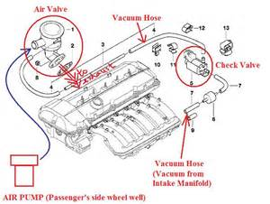 similiar 2002 bmw 325i vacuum diagrams keywords bmw 323i engine diagram bmw e46 intake manifold diagram 2001 bmw 325i