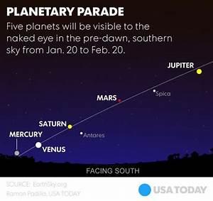 Five planets — Mercury, Venus, Mars, Jupiter, Saturn — are ...