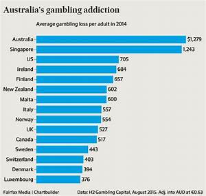 Australia's gambling obsession, in one depressing chart