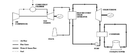 Cycle Electric Generator Wiring Diagram by Schematic Flow Diagram Of Combined Cycle Power Plant