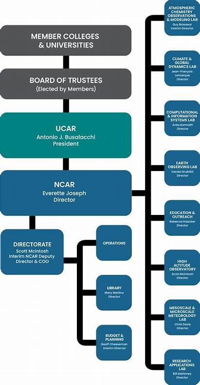 Chart Ncar Vertical Research Ucar Center National