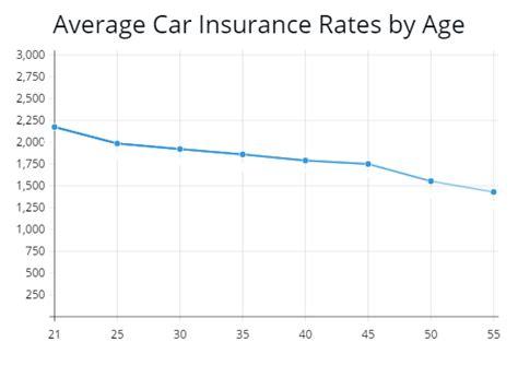 buying car insurance     buying  car helps    loan